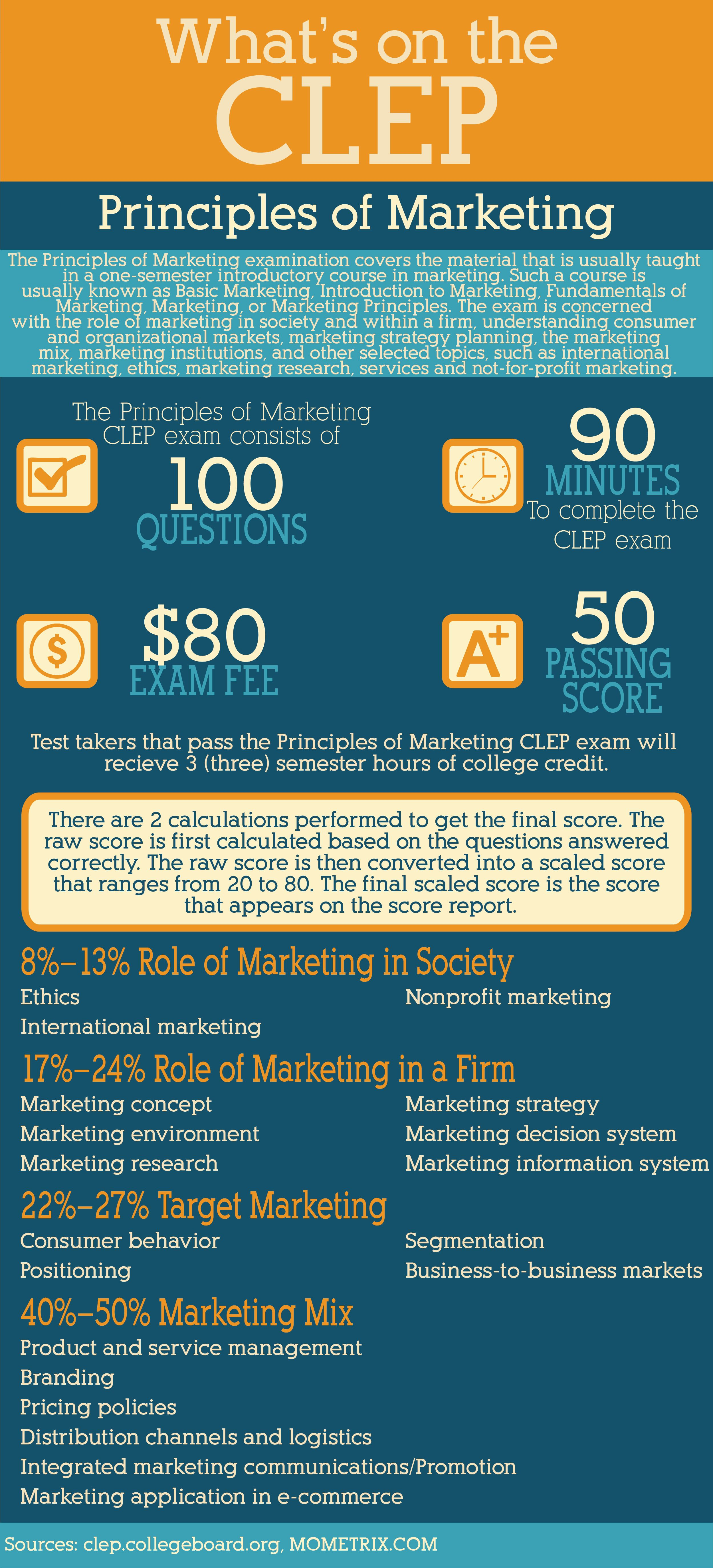 What S On The Principles Of Marketing Clep Exam Clep
