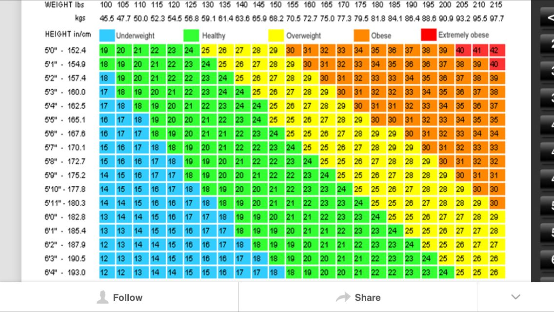 Men Bmi Chart New Bmi Table For Men Simple Likewise Chart That