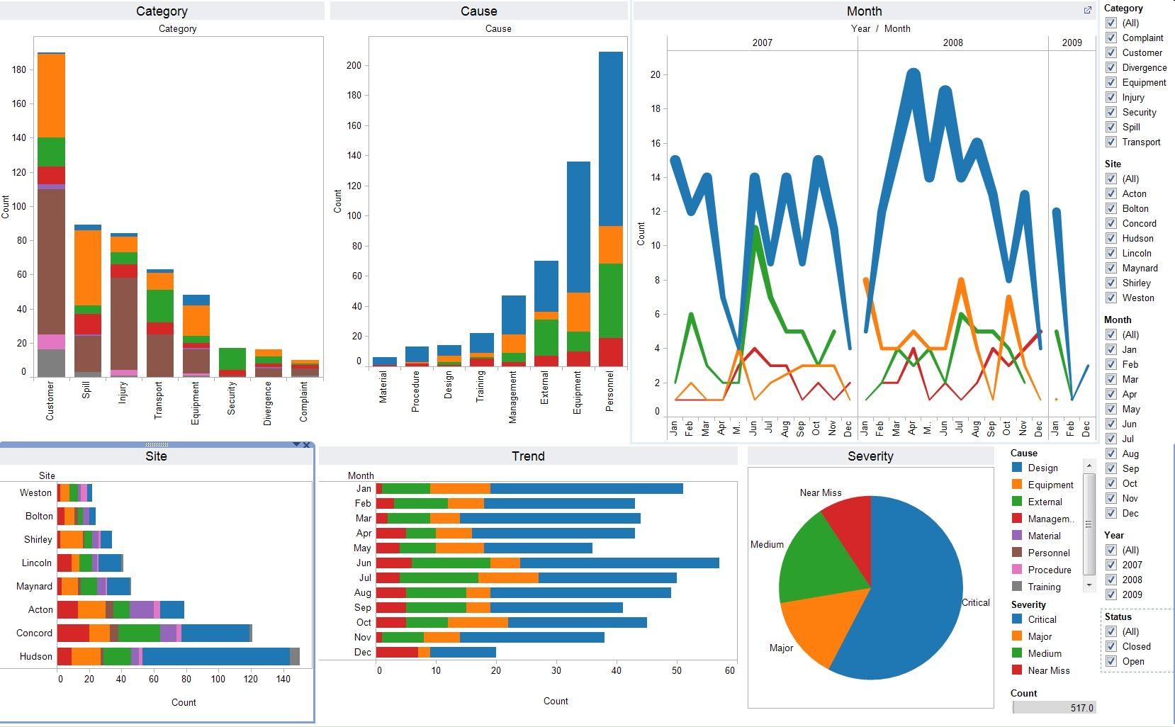 Data Visualization Blog Data Visualization Data Visualization Tools Data Dashboard