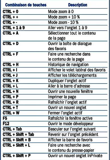 Raccourci Clavier Windows 10 Pdf : raccourci, clavier, windows, Épinglé, Numérique