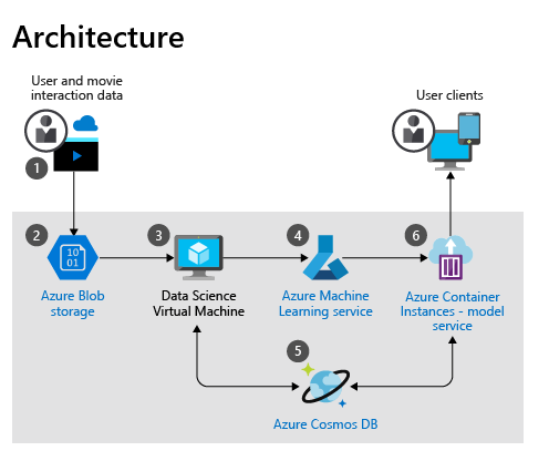 New Example Scenario Movie Recommendations On Azure Data Science Cloud Computing Platform Machine Learning