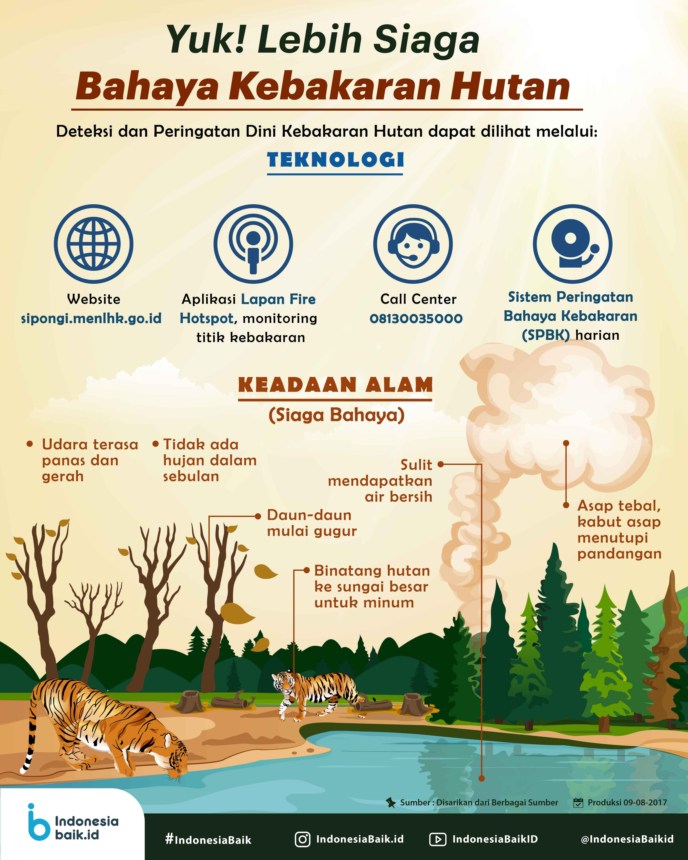 Yuk Lebih Siaga Bahaya Kebakaran Hutan Indonesia Baik Hutan