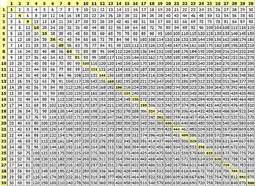 Huge Multiplication Chart Rebellions