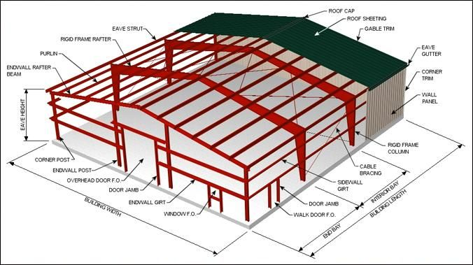 Rigid Frame Metal Building Kits By Hurricane Steel