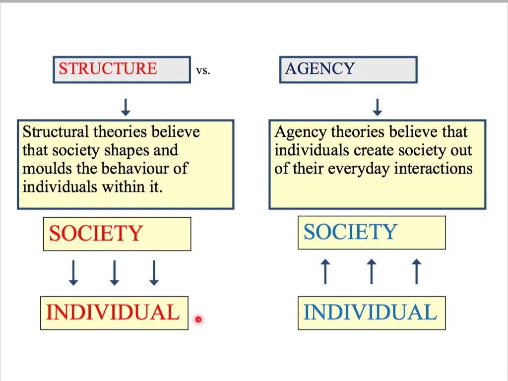 Theory 1 Introduction To Social Theories Scientific Method Clinical Social Work Sociology
