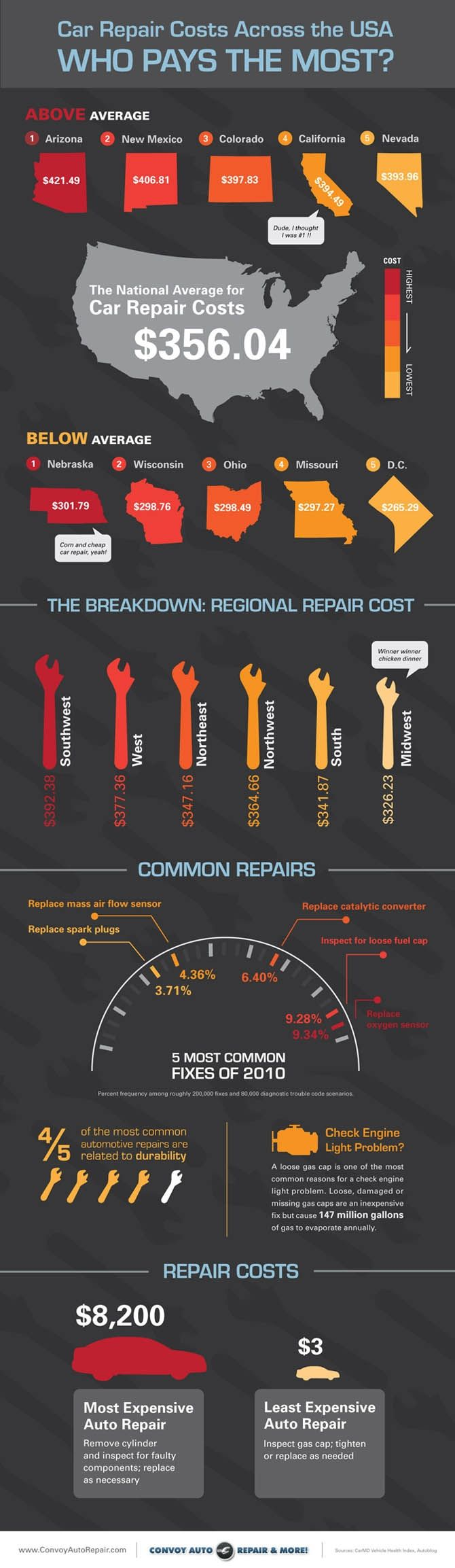 car repair costs across the usa who pays the most infographic assurance auto jeune. Black Bedroom Furniture Sets. Home Design Ideas