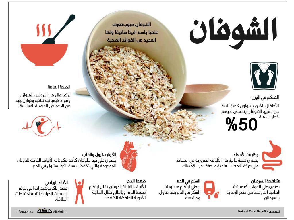 الشوفان Health Facts Food Health Facts Fitness Food
