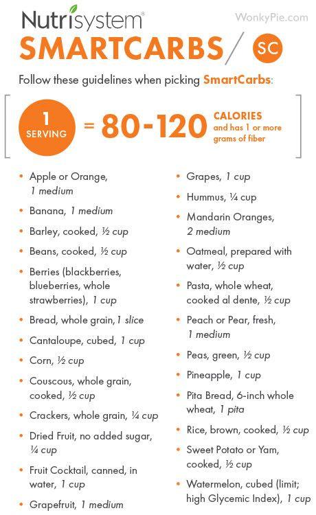 Click for a free printable Nutrisystem Smartcarb list! #nutrisystem #smartcarbs #healthyfood #healthyeating #healthyfoodlist #foodlist #healthylifestyle #healthylifestyletips #healthyeatingtips #healthyeatingplan #newyou #wellness #wellnesstips