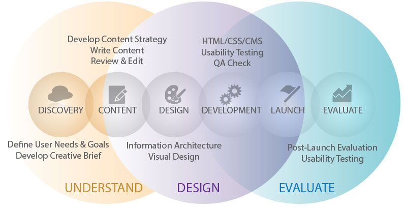 The Web Design Development Process What Should I Know Designing A Website And Its Developmental Proc Web Development Design Design Development Web Design