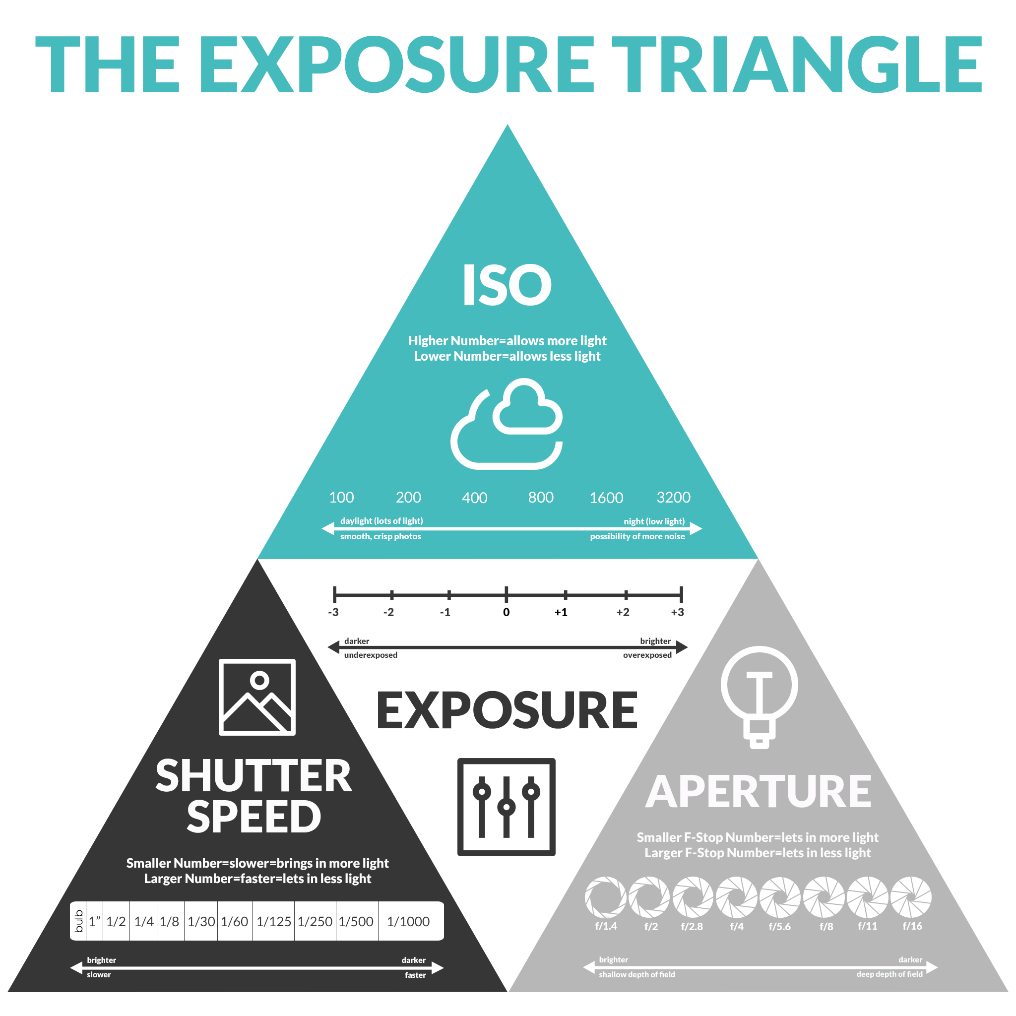 exposure triangle how iso aperture and shutter speed work