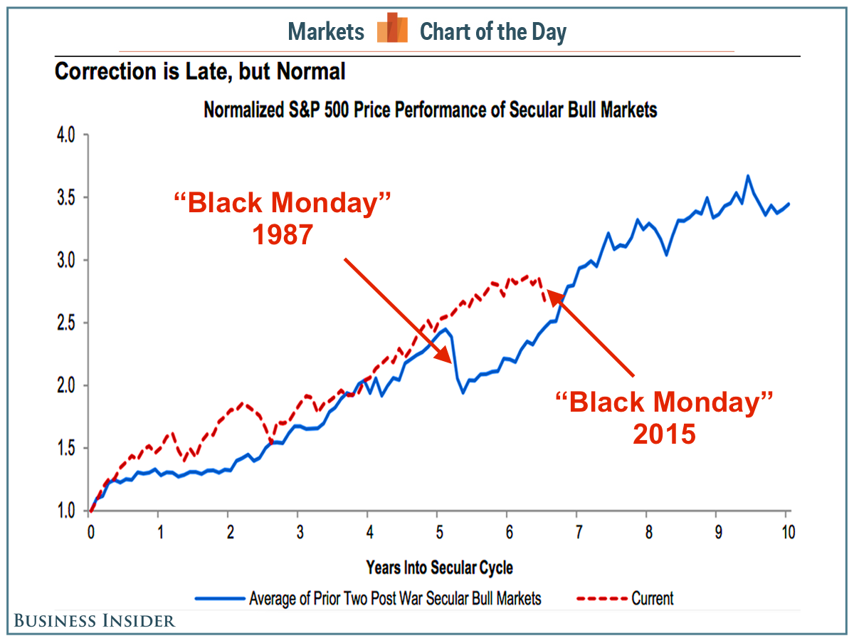 The Most Bullish Chart In The World Has A Big Stock Market Crash In The Middle Of It Stock Market Marketing Chart