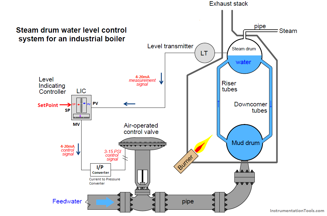 hight resolution of closed loop control system boiler water level control system