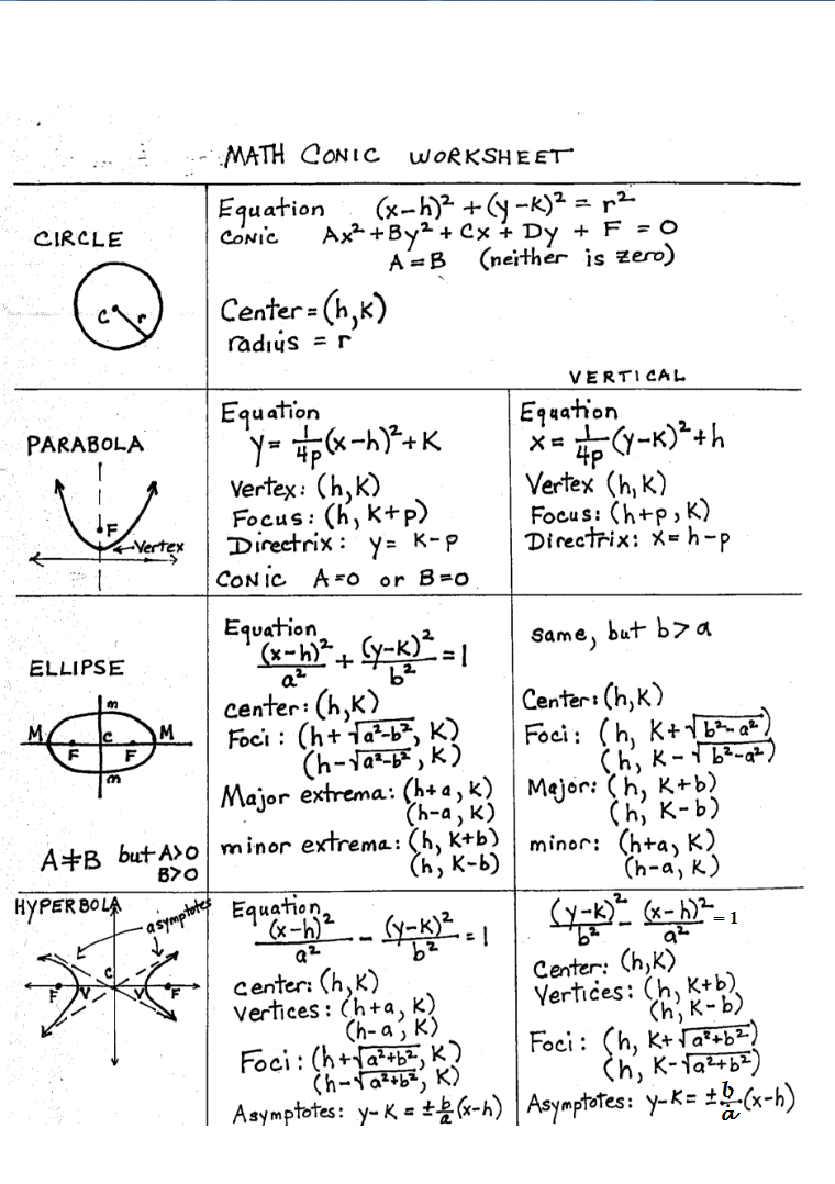 worksheet Conic Sections Worksheet conic sections for pre calculus students learning resources students