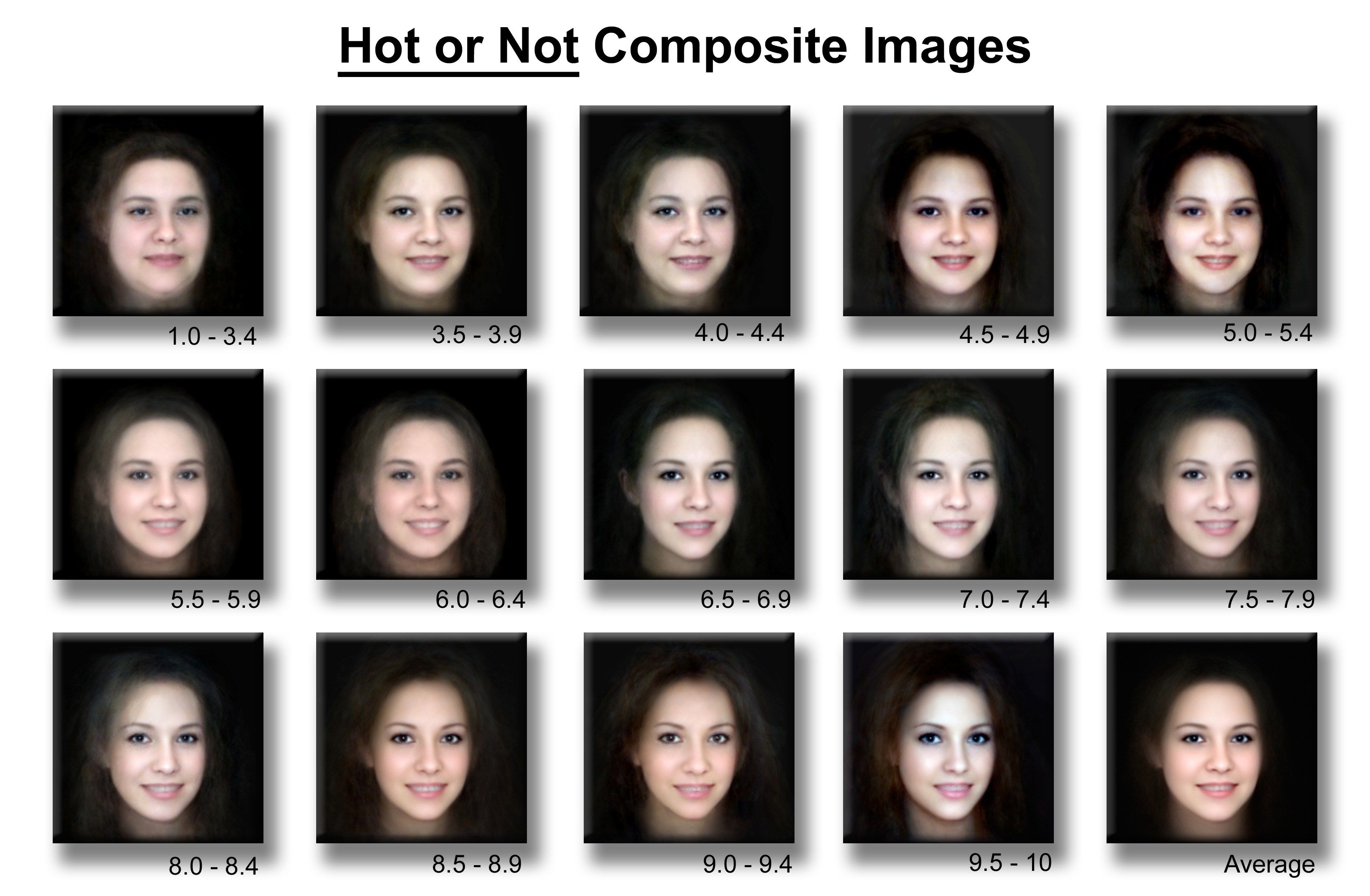 Is Every Generation More Attractive Than The Last A Conjecture How To Look Better Beauty Attractiveness Scale