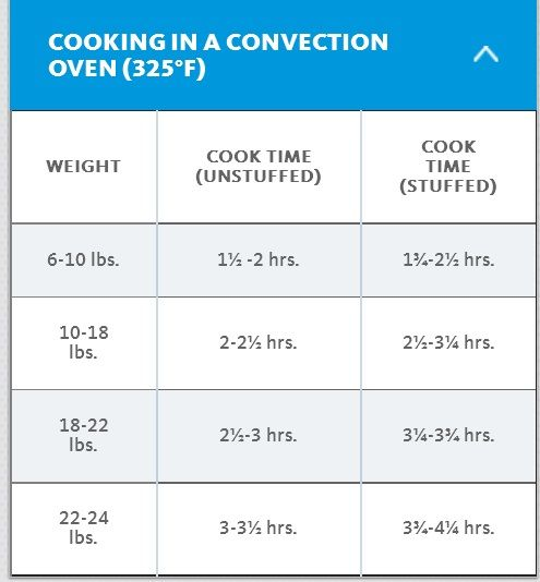 Turkey Cook Times In Convection Oven Convection Oven Recipes Convection Oven Cooking Convection Oven