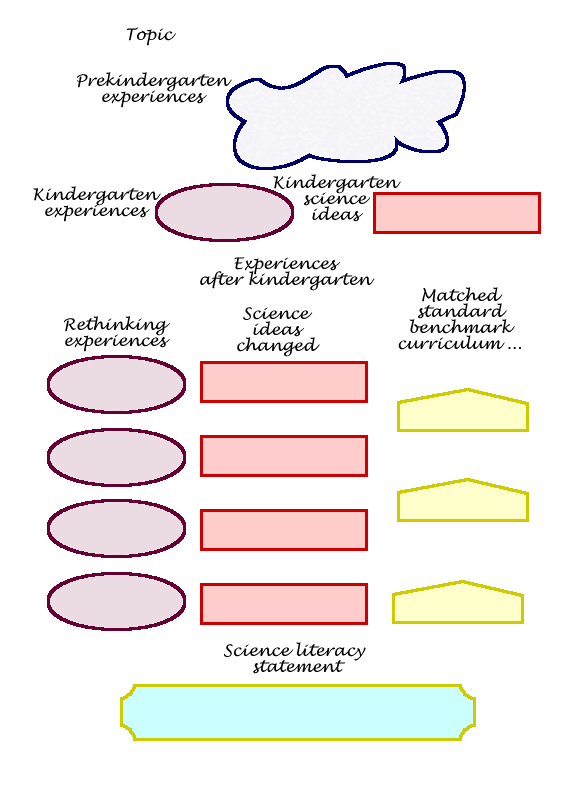 Map Template For Concept Mapping  Print    Teacher