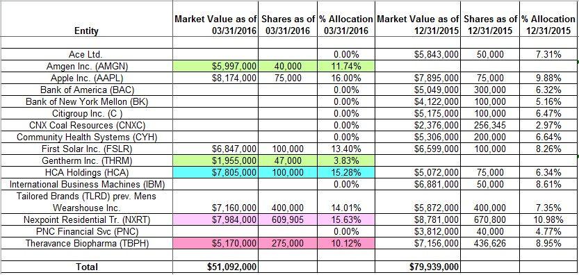 One Family's Blog: Tracking Michael Burry's Scion Asset Management Portfolio… | Asset management. Michael burry. Scion