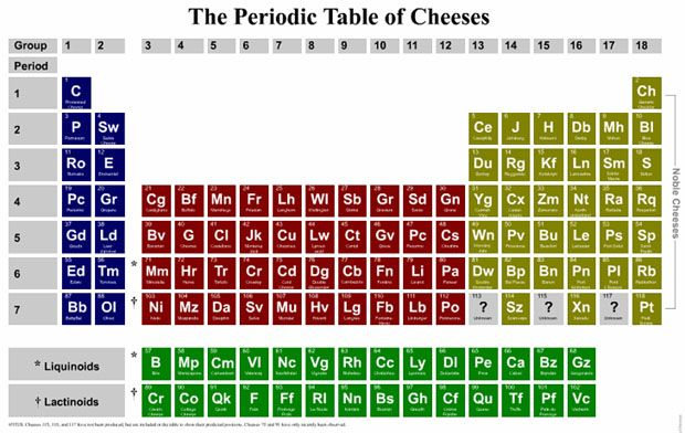 Periodic Table of Cheeses Periodic Tables Pinterest Periodic - new periodic table abbreviation lead