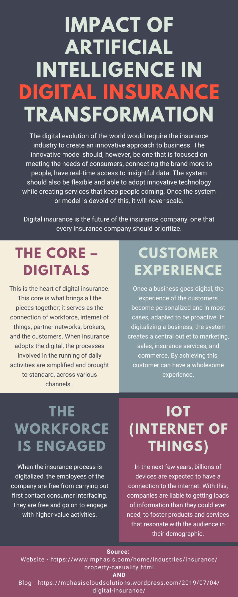 Impact Of Artificial Intelligence In Digital Insurance Transformation Artificial Digital Impact Insur Property And Casualty Insurance Industry Life Blogs