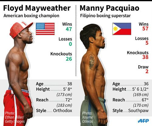 Tale Of The Tape Pacquiao Vs Mayweather Manny Pacquiao Floyd Mayweather Boxing Champions