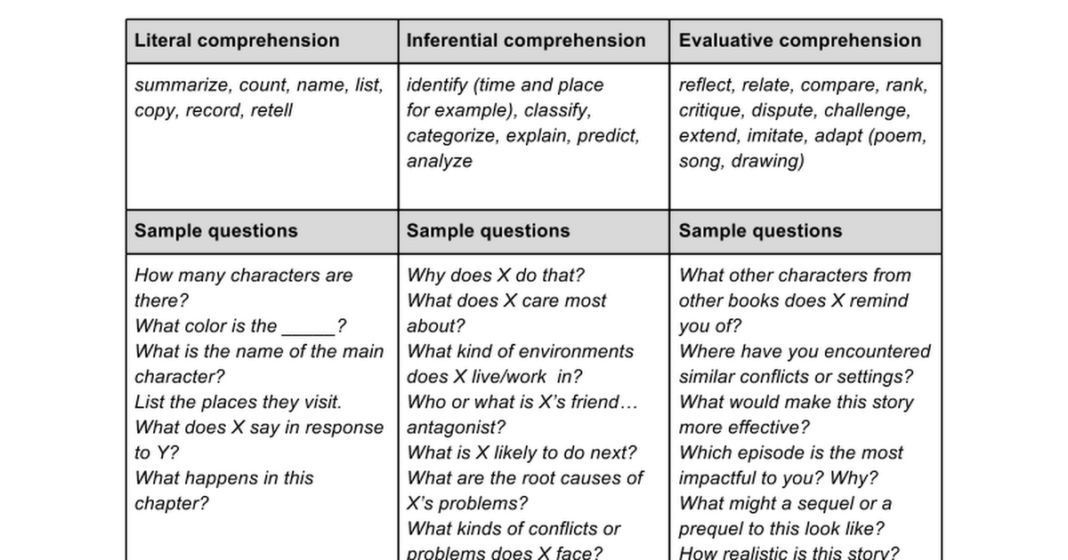 Literal Inferential And Evaluative Reading Comprehension High