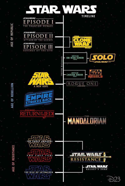 Star Wars para leigos: Em que ordem os filmes devem ser assistidos?