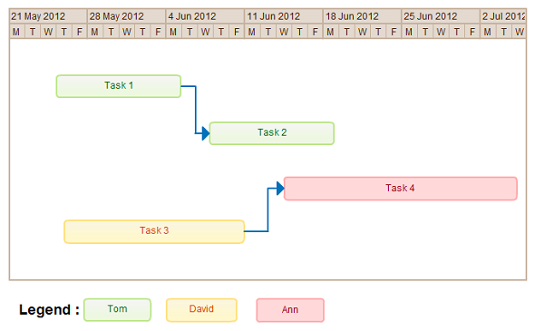 Reasons To Use Gantt Charts For Project Management  Other Tasks