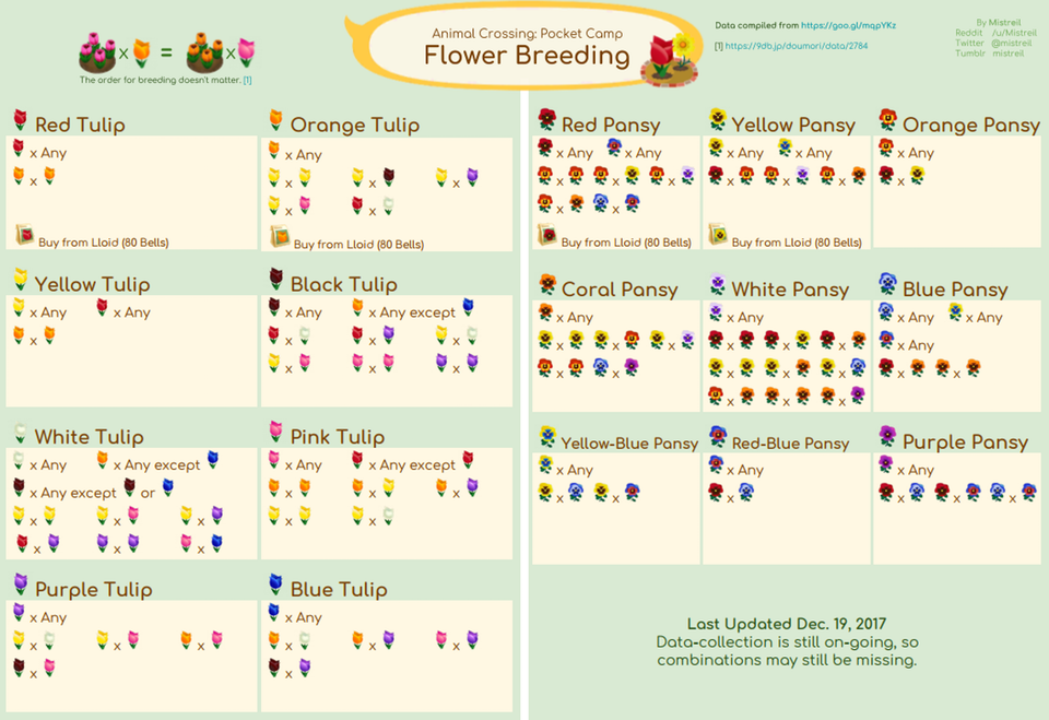 Known Flower Breeding Combinations (mostly based off /r