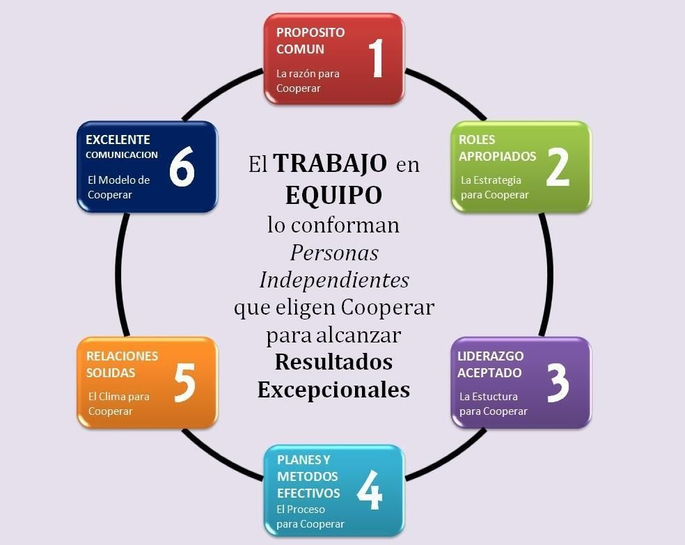 World S Largest Professional Network Trabajo En Equipo Trabajo En Equipo Imagenes Trabajo En Equipo Frases