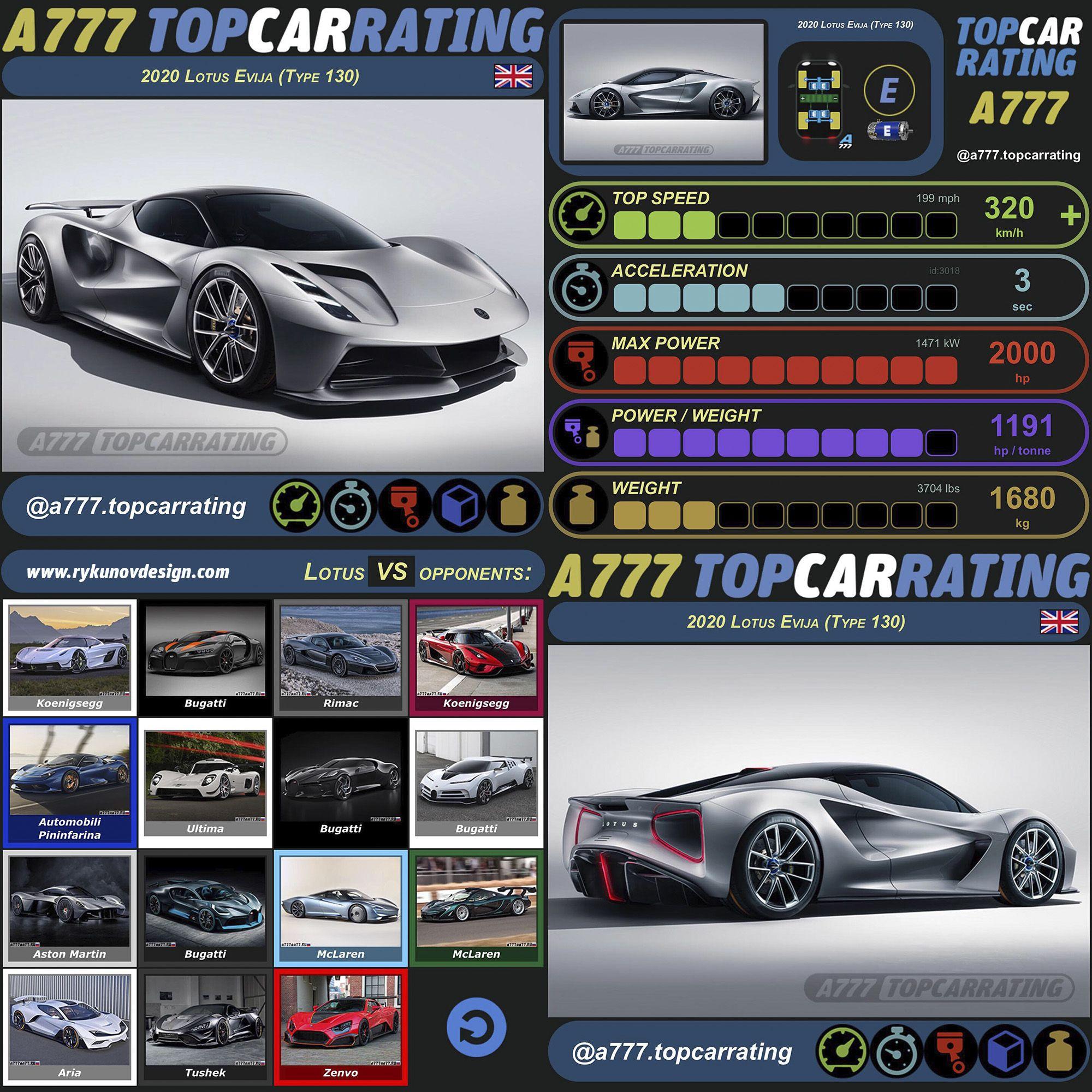 Pin On Topcarrating Supercars Infographics