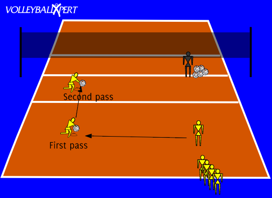 Volleyball Passing Run Through And Short Pass By Volleyballxpert Com Volleyball Passing Drills Volleyball Drills Volleyball Practice