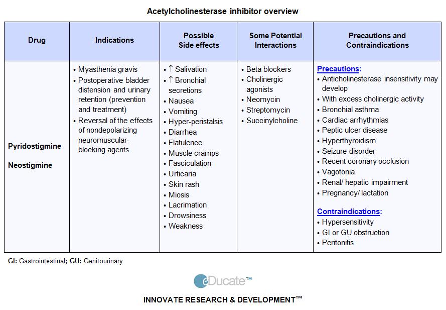 myasthenia gravis treatment - Google Search | Nursing / School ...