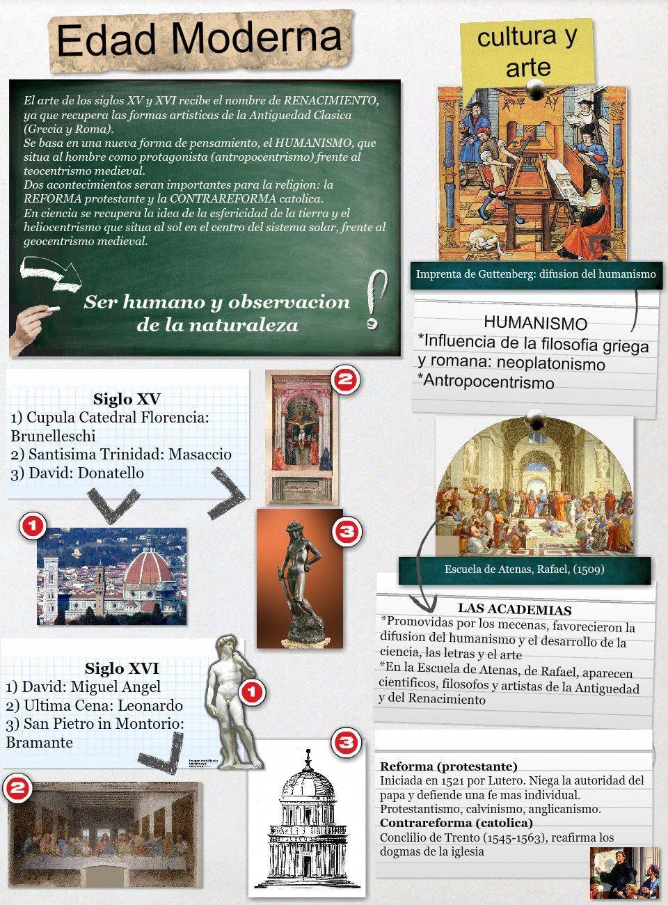Edad Moderna Cultura Art History Lessons History Literature Art History