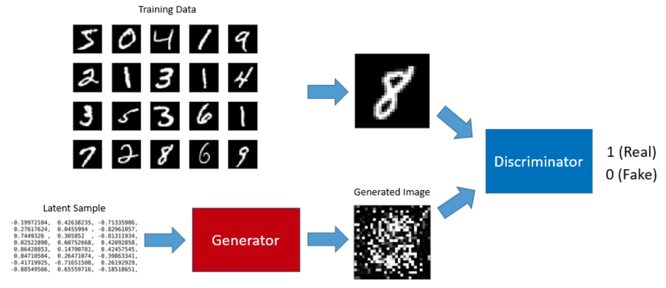 Understanding Generative Adversarial Networks Generative Deep Learning Understanding