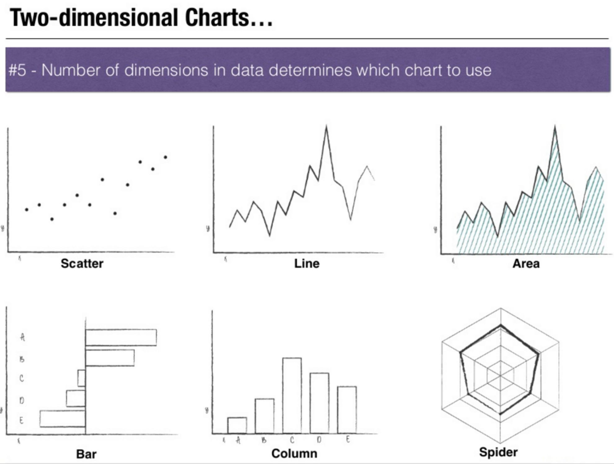 4 Different Types Of 2d Charts Chart Bar Chart Data