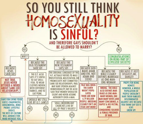 Mormon rules on homosexuality and christianity