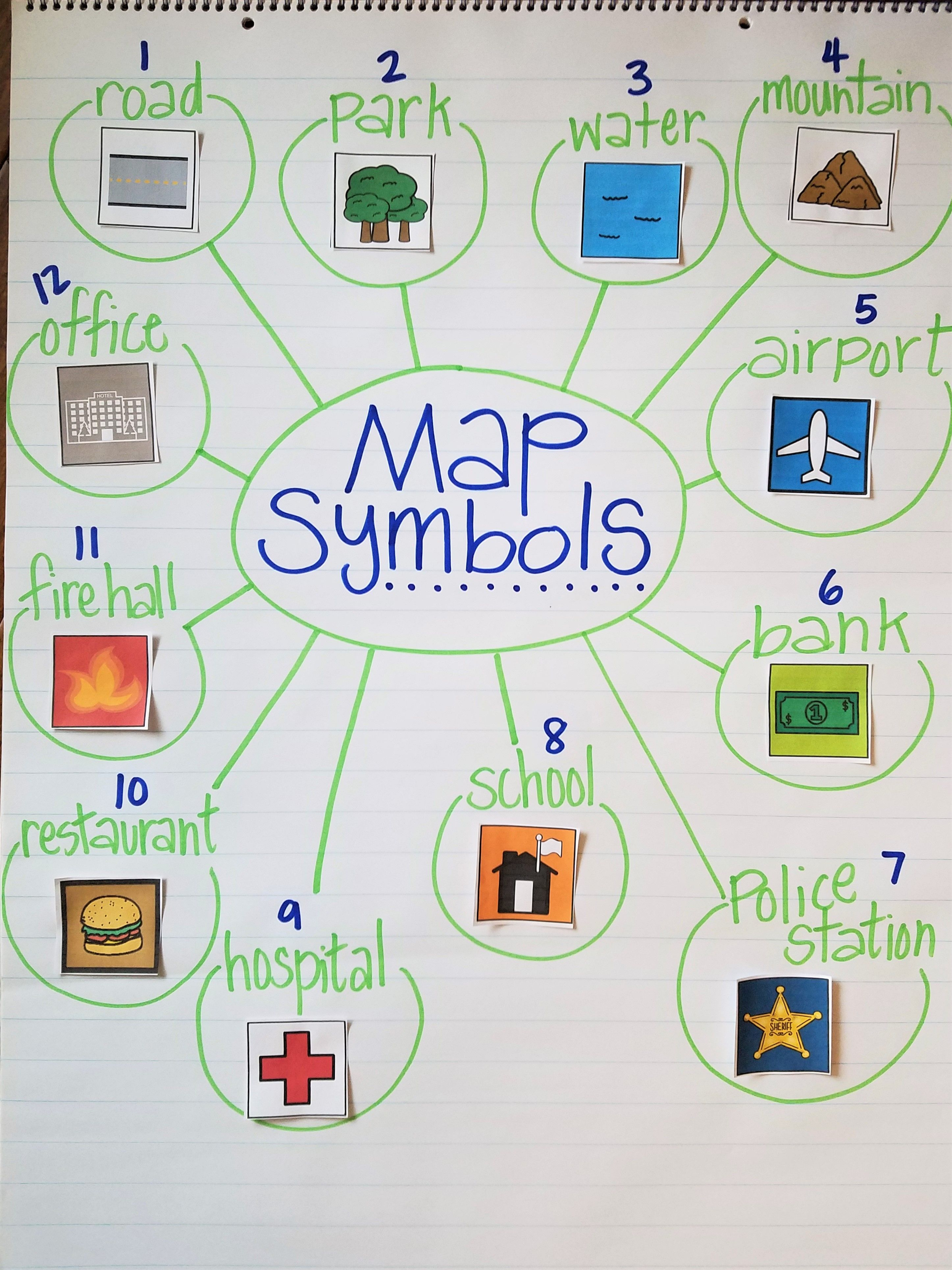 Map Symbols anchor chart Social Studies unit for Kindergarten – Social Studies Lesson Plans For Elementary Students