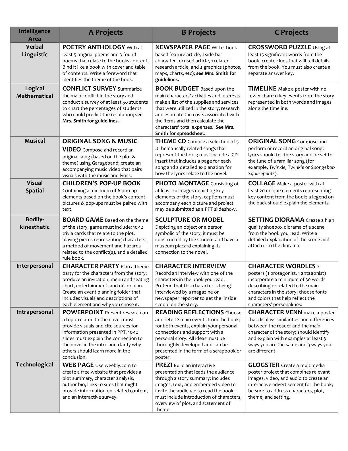 book project options for multiple intelligences in middle school book project options for multiple intelligences in middle school