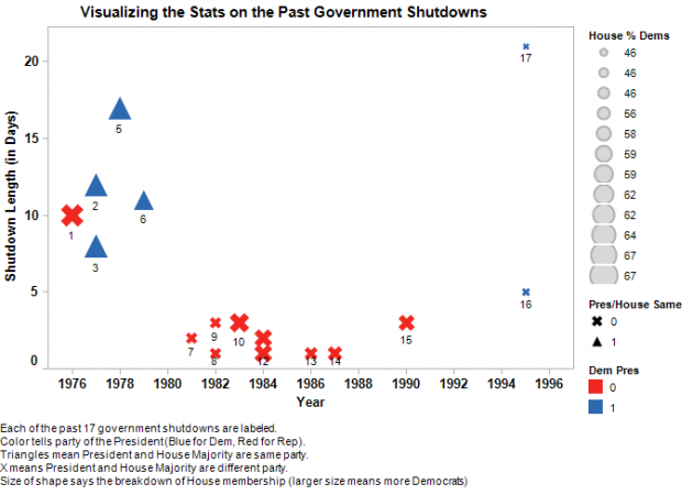 Shutdowns are 11 Days Longer When Democrats are in the White House - Businessweek