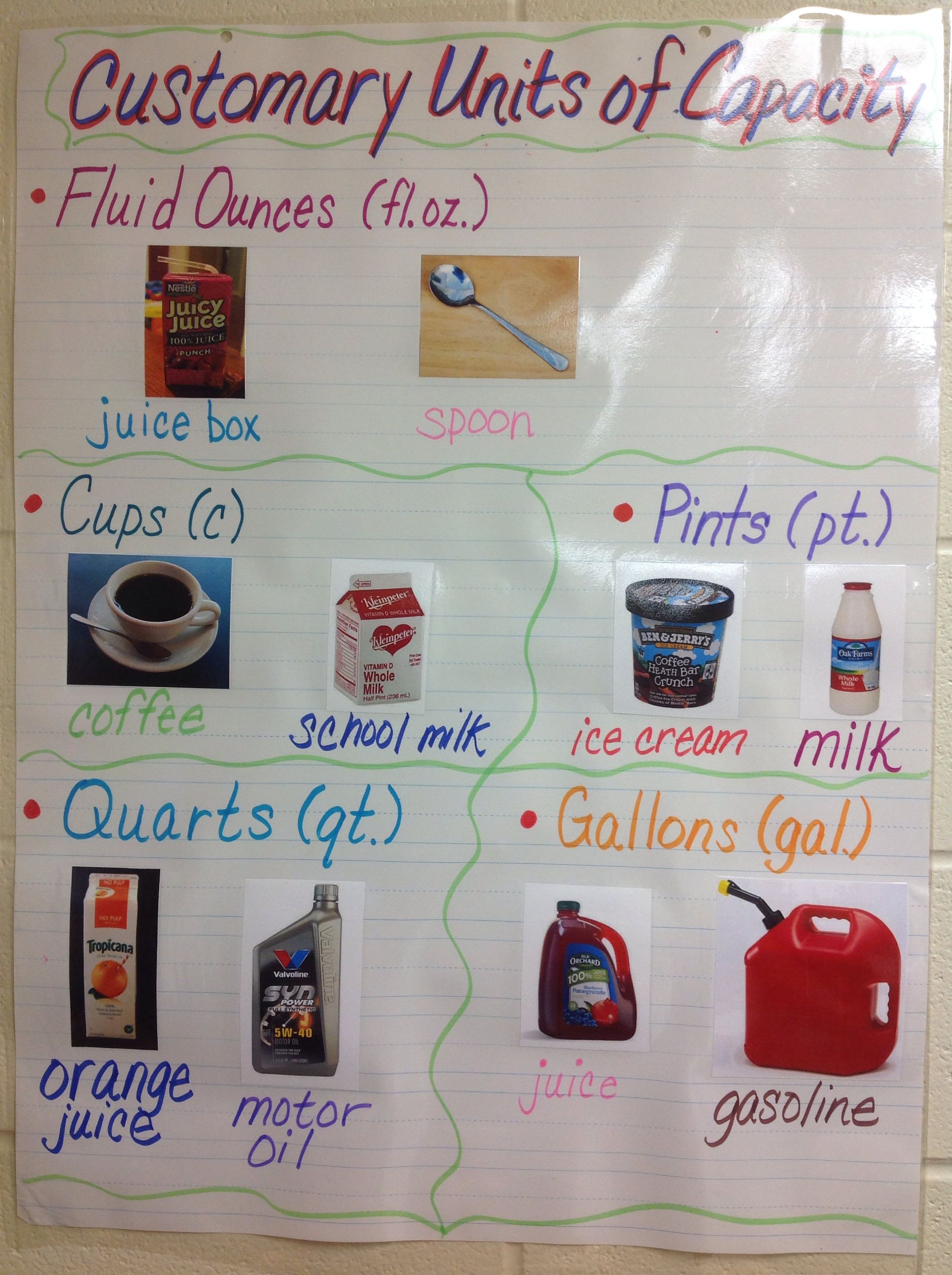 Customary Units Of Capacity Anchor Chart