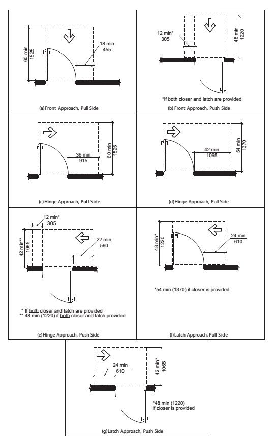 ada door clearance requirements | BDCS | Pinterest | Doors