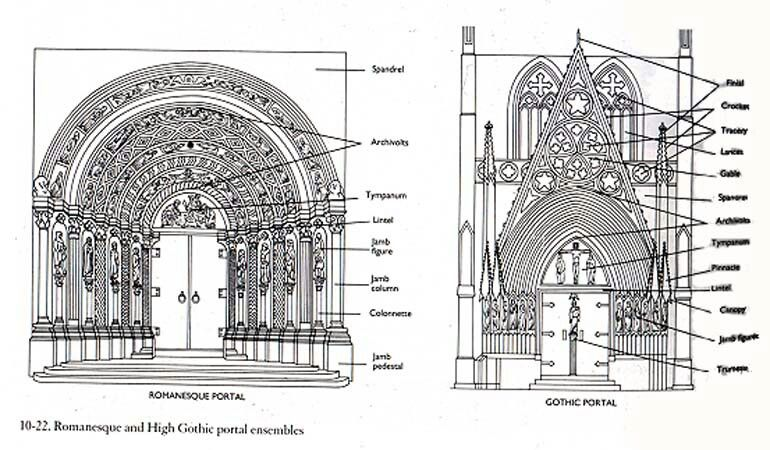 Romanesque And High Gothic Portal Ensembles North Portla Of