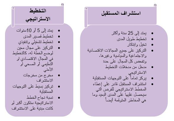مفهوم وقيمة استشراف المستقبل خديجة أحمد محمد بامخرمه Personalized Items 10 Things Person