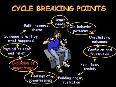 A diagram showing how to break the anger addiction cycle. | Anger ...