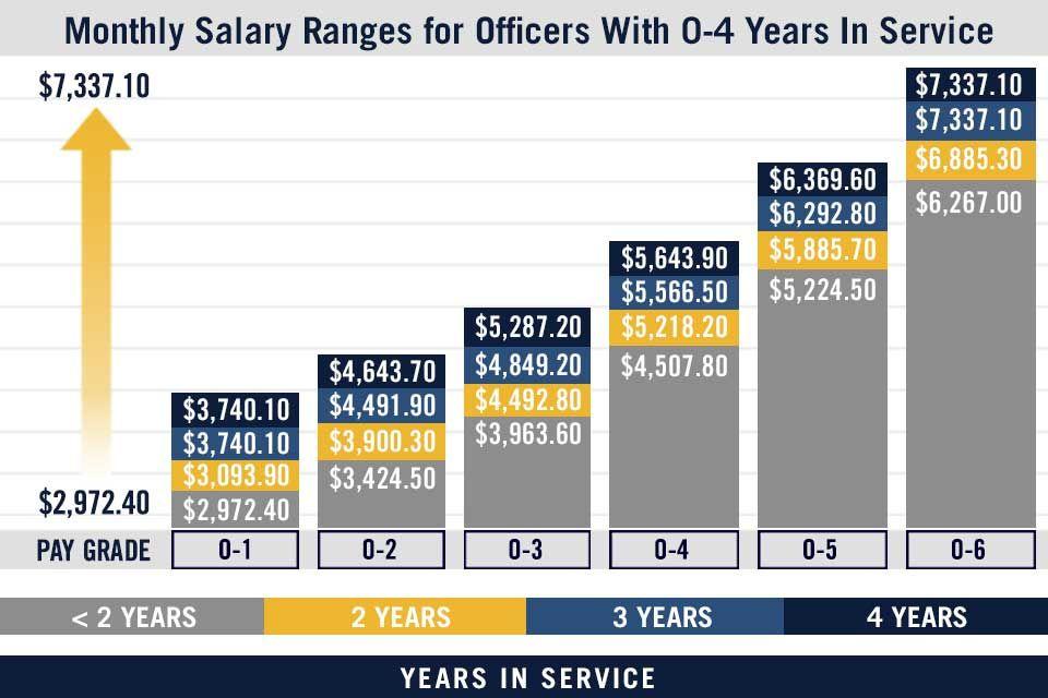 Military Pay Chart Us Navy Pay Grades Navy Com Military Pay
