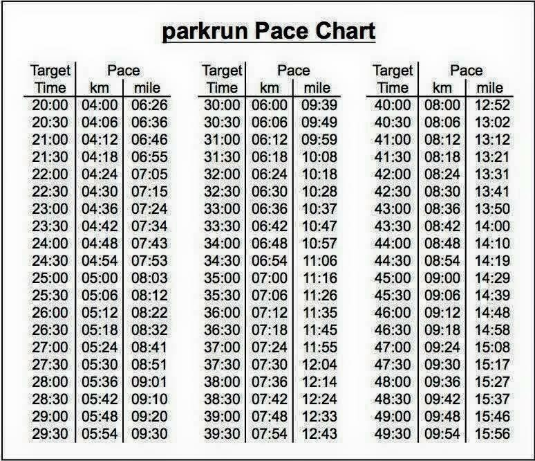 Parkrun Pace Chart  Diet  Weight Loss    Running
