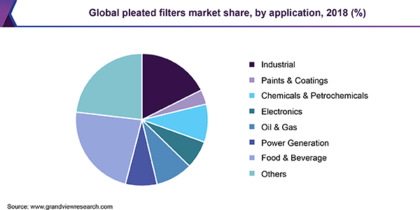 Pleated Filter Market Size Worth 14 22 Billion By 2025 Cagr 4 8 Marketing Filters Customer Lifetime Value