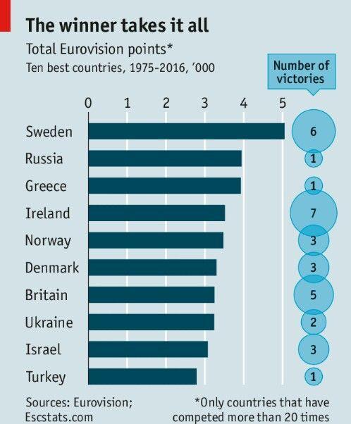 Eurovision hyperpower, Ireland...