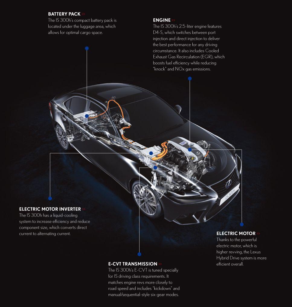 Inside The New Lexus Is 300h Hybrid Drive