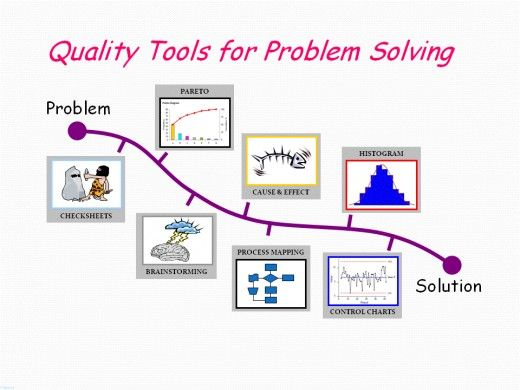 7 Tools For Continuous Quality Improvement Problem Solving 5